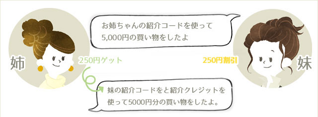 iherb_紹介クレジット_ストアクレジット